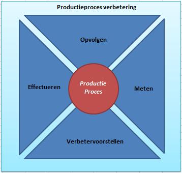 productieproces beschrijving
